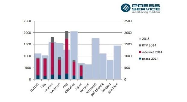 Wykres. Porównanie liczby publikacji na temat MMA w poszczególnych miesiącach 2014 r. – prasa, internet, radio i telewizja